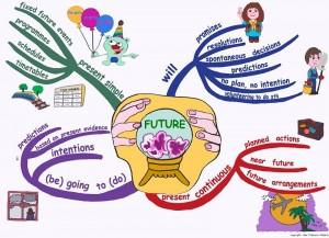 Myšlienková mapa, ktorá vyjadruje budúci čas (zdroj: englishwithatwist.com)